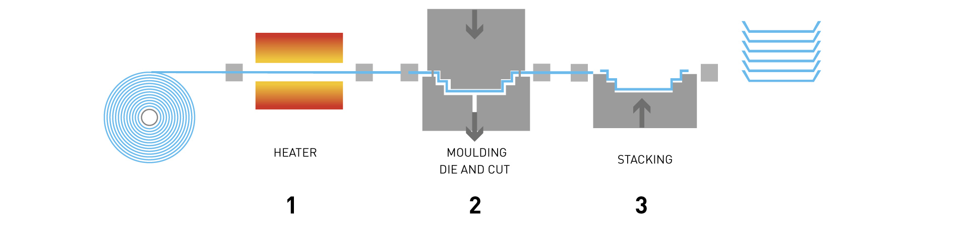 a description of the manufacturing process of thermoforming 1 1 thermoforming process (vacuum forming process) 2 manufacture unit manufacturing processes unit manufacturing processes assembly and joining assembly and.