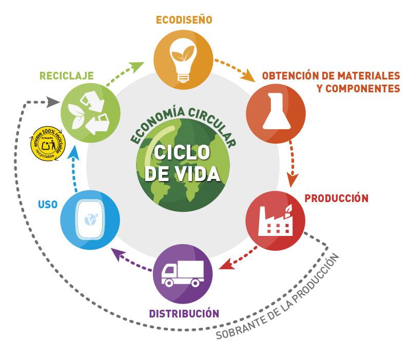 ciclo de vida de nuestros envases