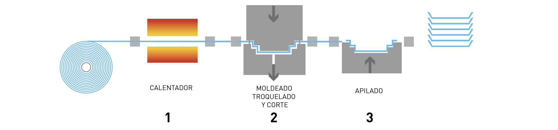 Proceso de moldeo por Termoconformado. Viduca