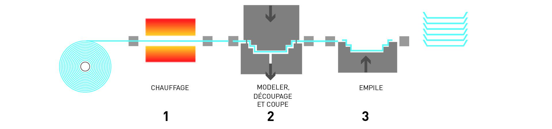 Procesus de Thermoformage