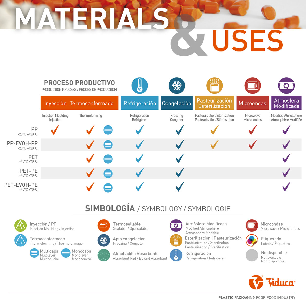 materials and uses